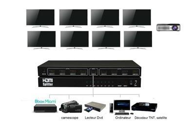 splitter-Distributeur HDMI