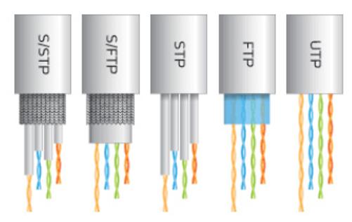 Quel cable ethernet choisir ?